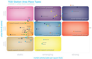 Figure 21: TOD Station Area Place Types