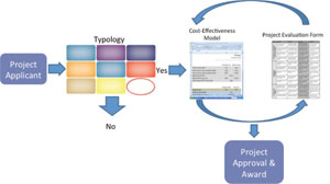 Figure 39: Recommended modifications to project evaluation based on the TOD Typology and Framework