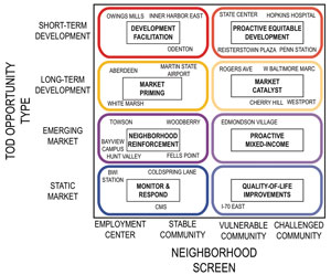 Figure 15: The Baltimore Typology and TOD Strategic Plan evaluated development and demographic characteristics to define future investment priorities.